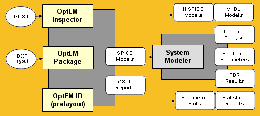 Submicron IC software tools block diagram